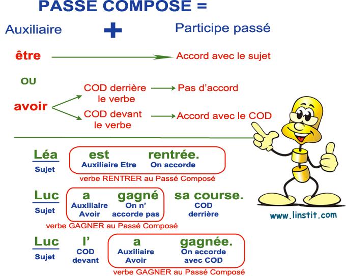 Lecon Le Passe Compose Cod Place Devant Le Verbe L Instit Com