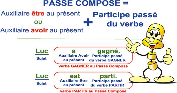 Lecon Le Passe Compose Introduction L Instit Com